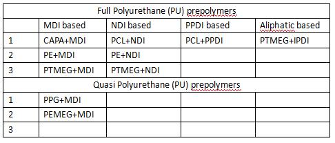 CPU prepolymers