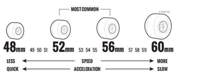 pu wheels for skate board 53*35