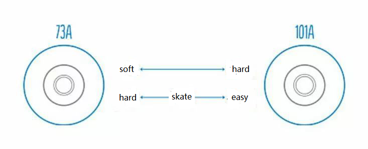 pu wheels for skate board 52*36