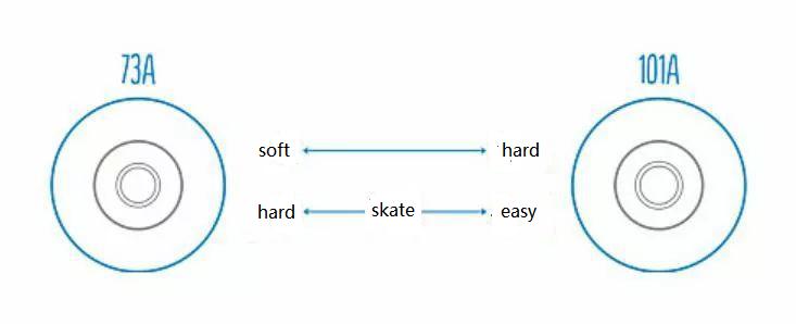 pu wheels for skate board 59*43